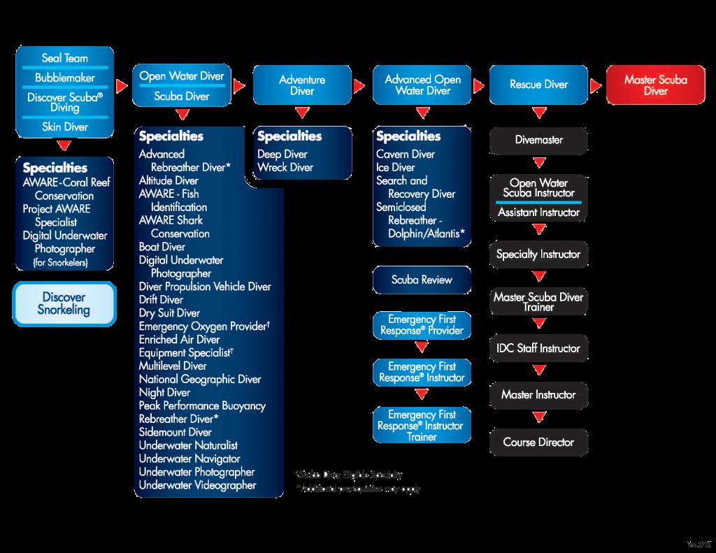 PADI Dive Chart